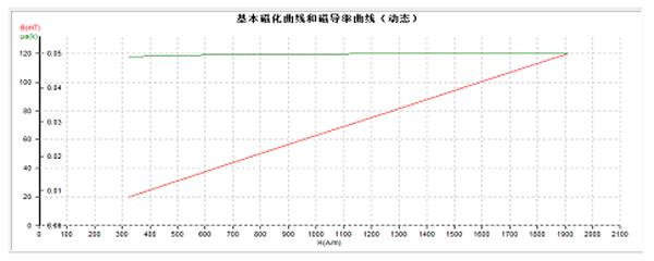 MATS-3010SA软磁材料动态磁滞回线