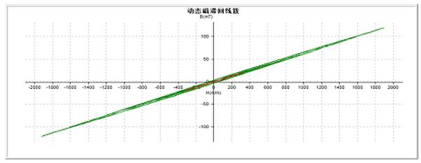 软磁材料基本磁化曲线和磁导率曲线