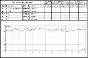 CIM-3140RMT透磁率必威体育首页磁测曲线
