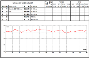 CIM-3140RMT透磁率必威体育首页