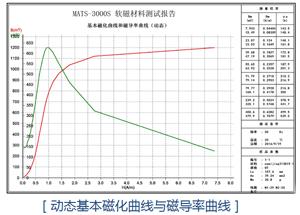 软磁材料必威体育首页动态基本磁化曲线